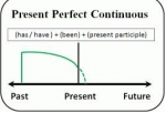 Unit 10: Present perfect continuous tense