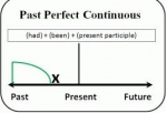 Unit 11: Past perfect continuous tense