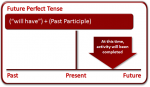 Unit 6: Future perfect tense