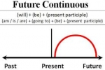 Unit 9: Future continuous tense