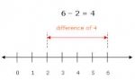 Bài 15: Subtracing using number – line